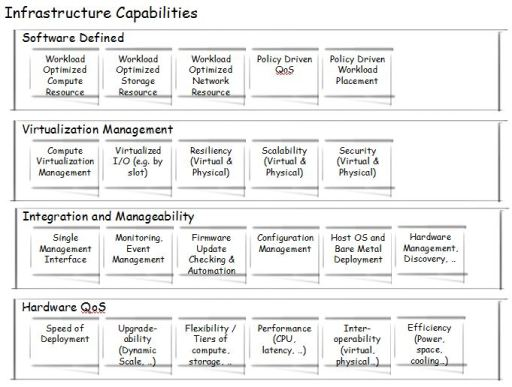 Infrastructure Capabilities Map