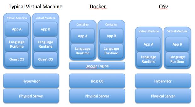 VMs, Docker and OSv
