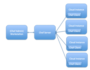 Figure 1. Chef Infrastructure Components