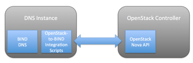 Figure 4. Components of the DNS-in-a-Cloud